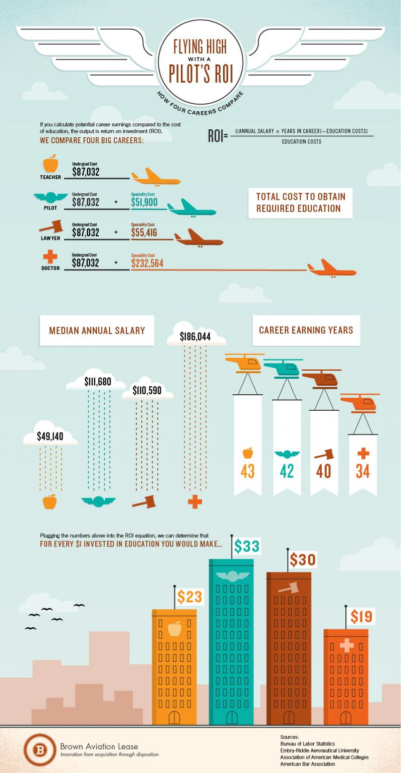Flying high with a pilot's ROI #infographic