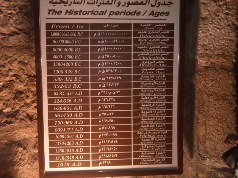 جدول العصور والفترات التاريخية في متحف قلعة الربض #عجلون #الأردن