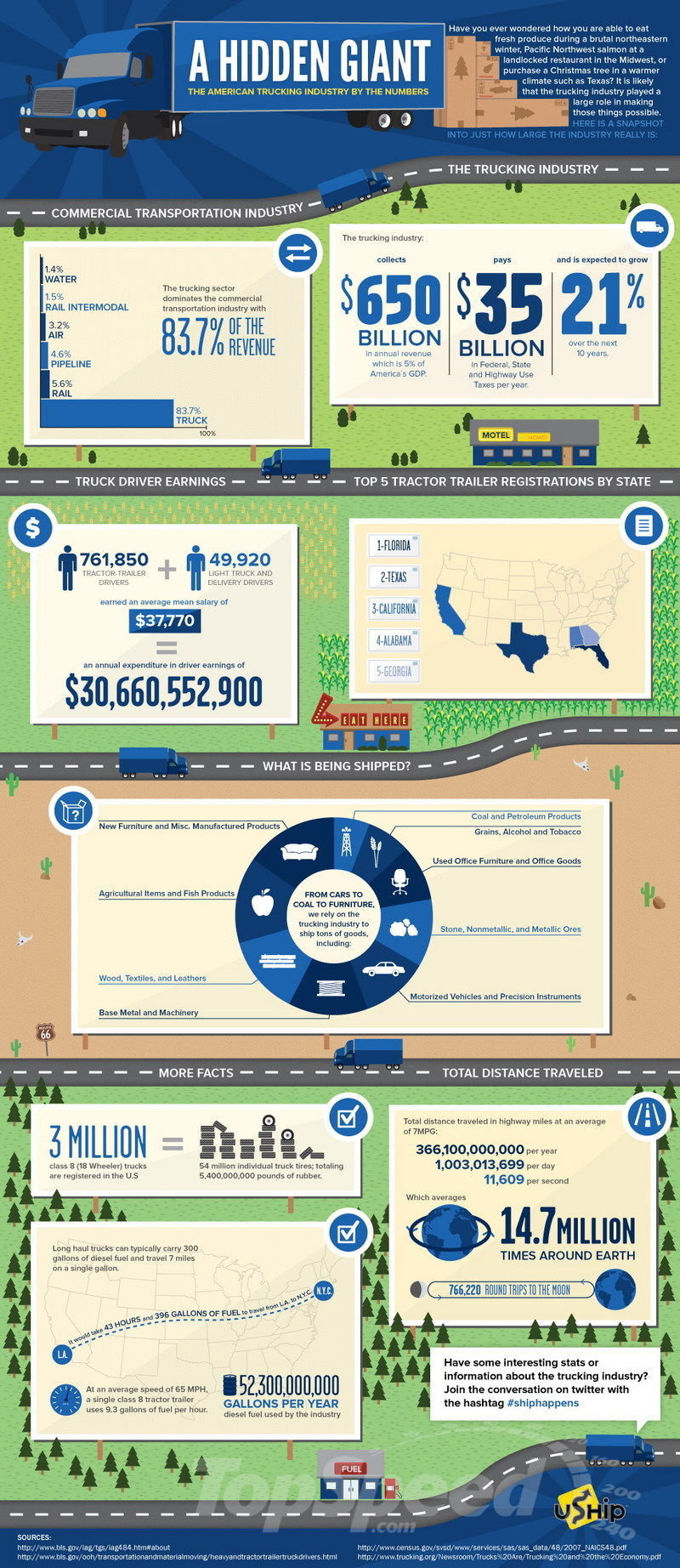 Car Infographics: The American Trucking Industry By The Numbers