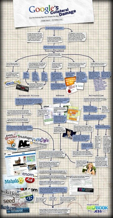 Google's collateral damage #infographic