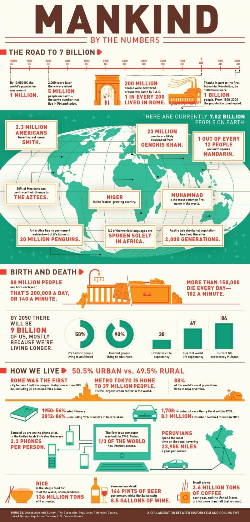 Mankind by numbers #Infographic