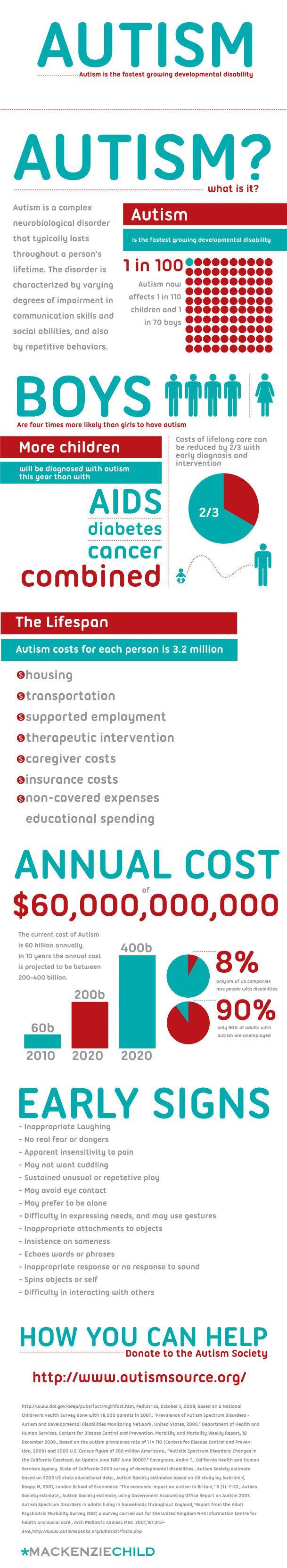 Autism #Infographic