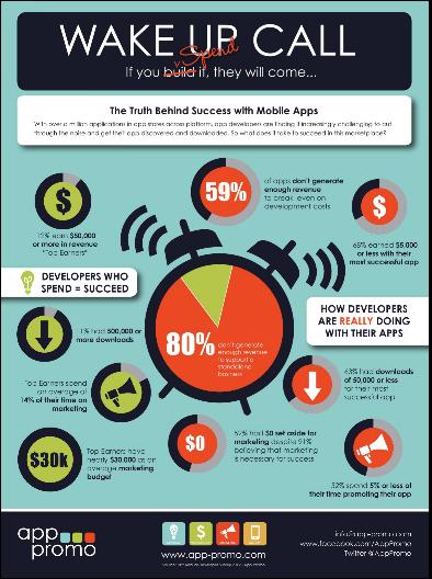 wake up call #infographic