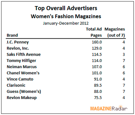 Top overall advertisers - women's fashion magazines