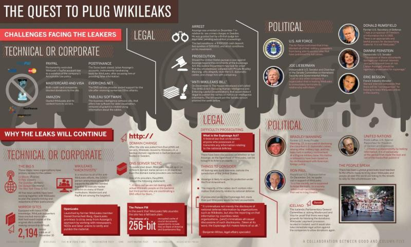 the quest to plug wikileaks #infographic