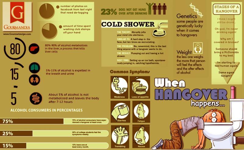 When Hangover Happens #Infographic