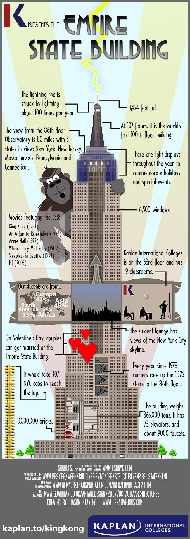 empire state building #infographic