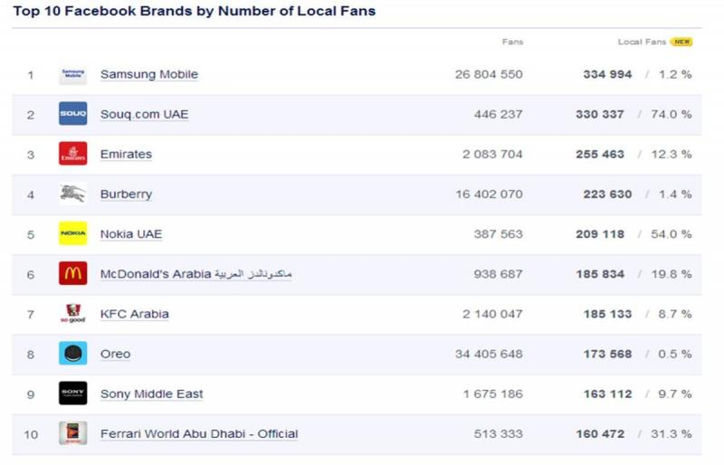 Top 10 Facebook Brands in UAE - September