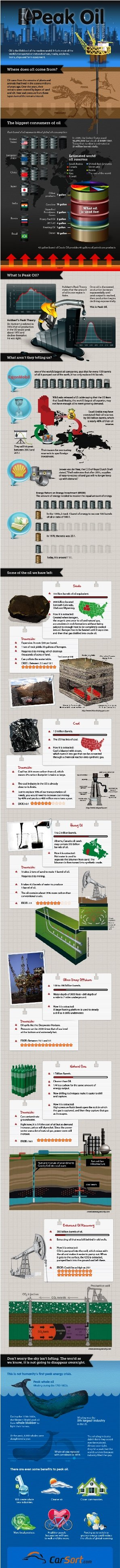 Peak Oil #Infographic