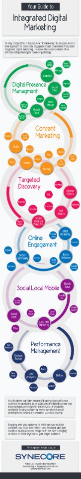 Integrated Digital Marketing Guide - #Infographic