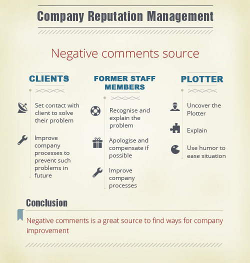 Company reputation management #infographic