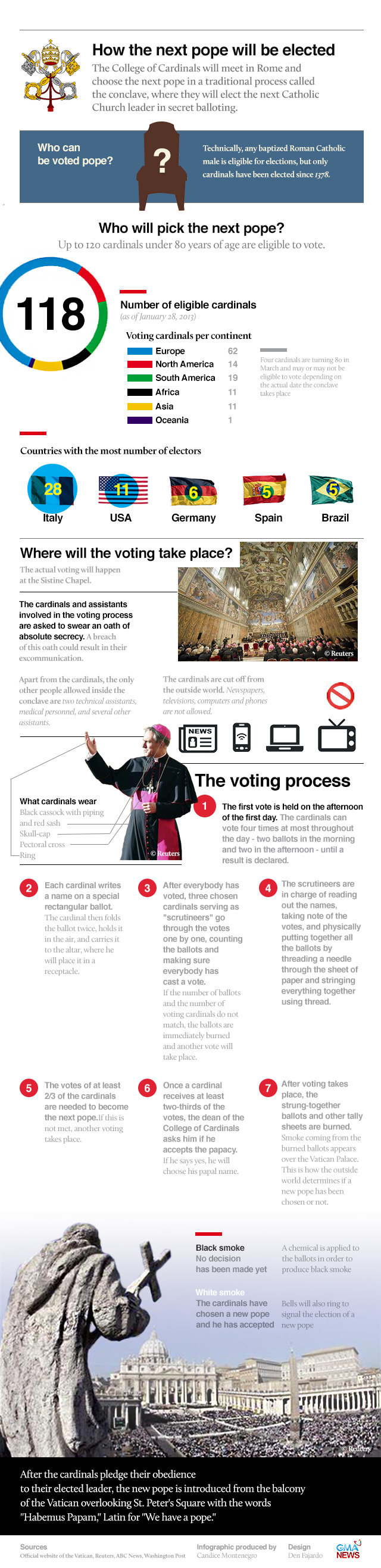 How the next pope will be elected #infographic