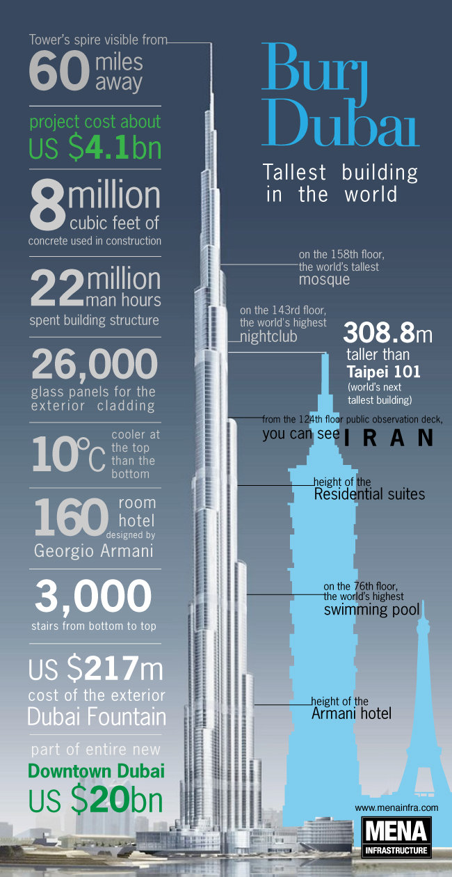 Burj #Dubai Facts