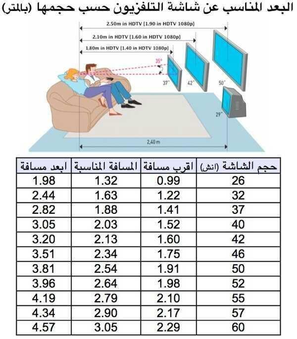 البعد المناسب عن شاشة التلفزيون حسب حجمها #صحة