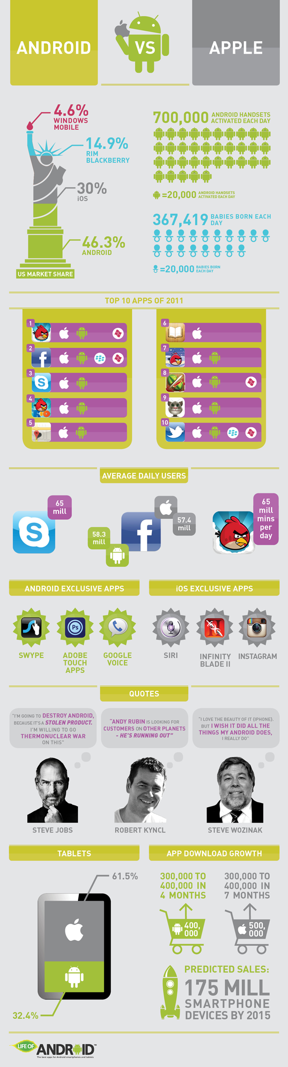 Android Vs. #Apple #infographic