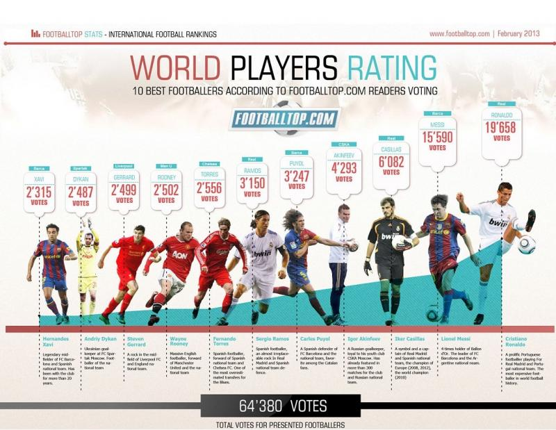 Ten best footballers in 2012 #Infographic
