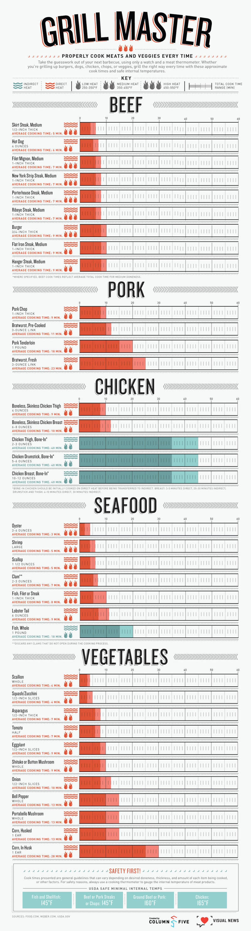 Grill master: Properly cook meats and veggies every time #infographic