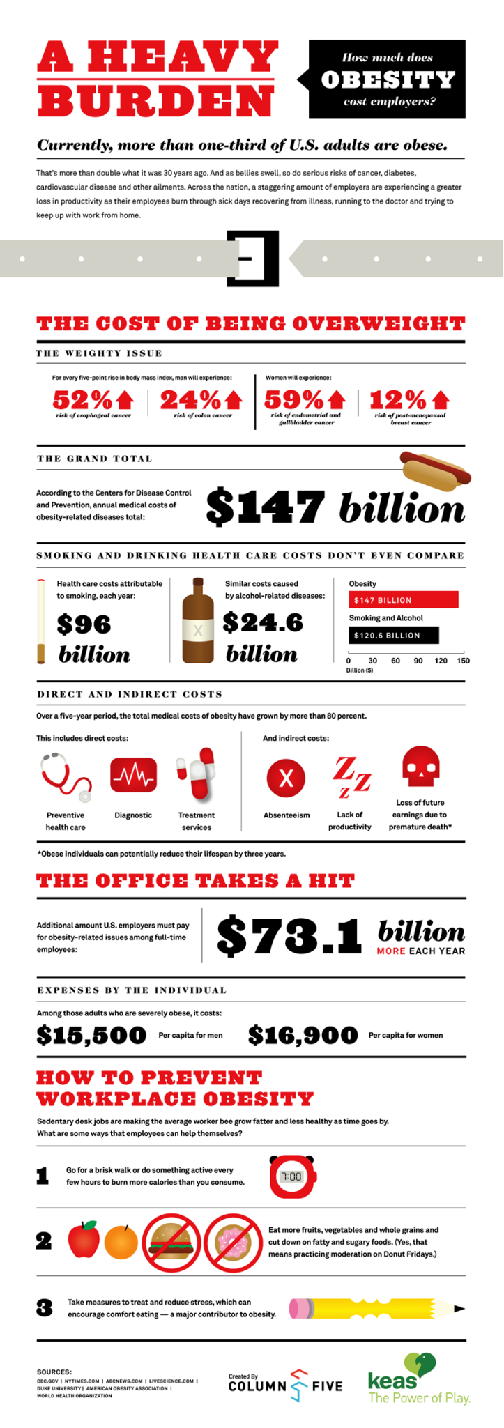 How much does obesity cost employers? #infographic