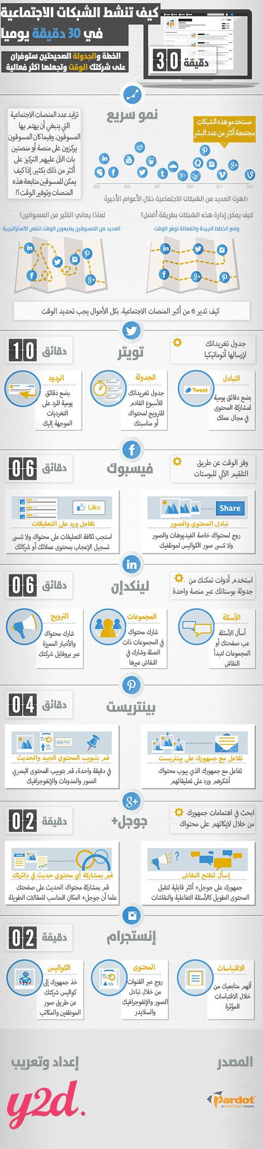 كيف تنشط الشبكات الاجتماعية في 30دقيقة يوميا #إنفوجرافيك
