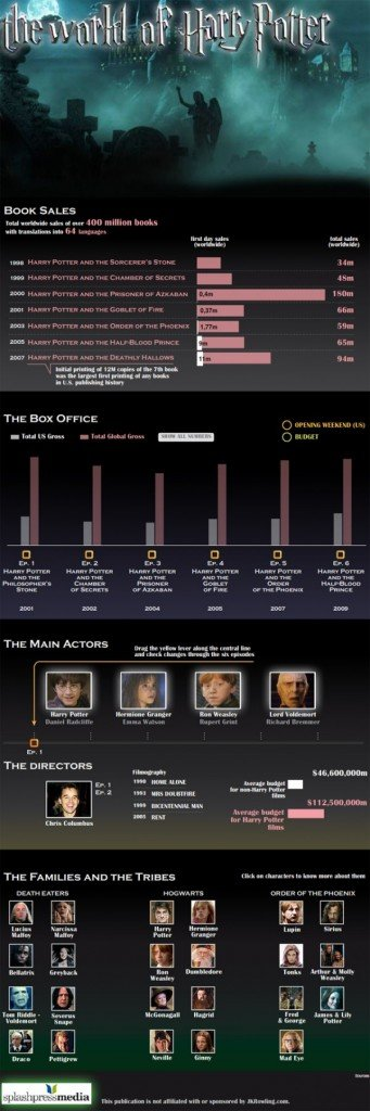 harry potter-franchise the numbers #infographic