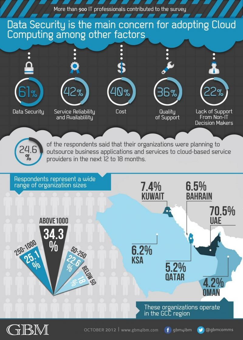 The State of #Cloud_Computing in the #GCC Countries #Infographic
