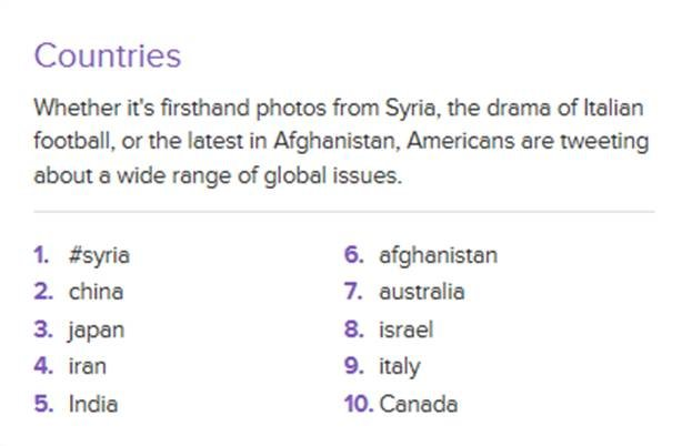 Syria is the most discussed country by Americans on Twitter in 2012