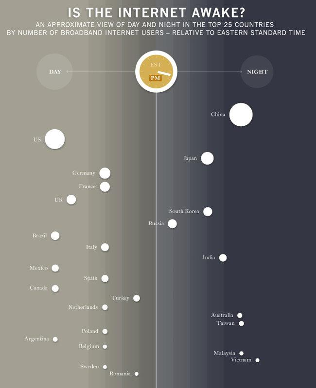 is the internet awake #infographic