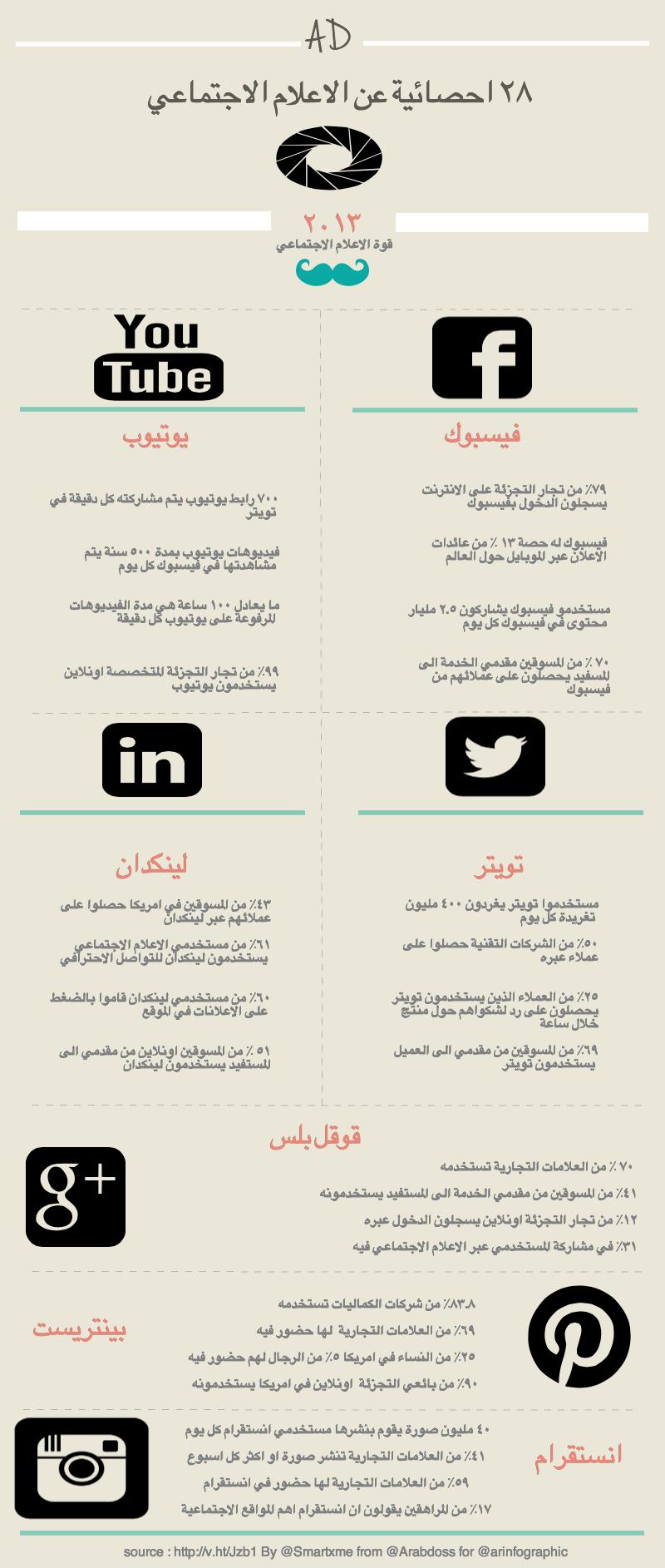 احصائيات عن الاعلام الاجتماعي #انفوجرافيك