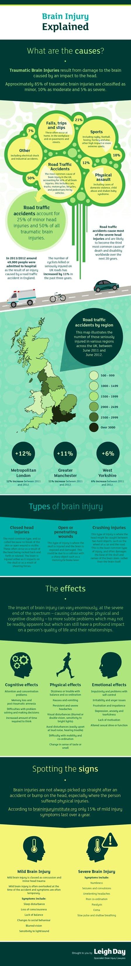Brain Injury Explained #Infographic