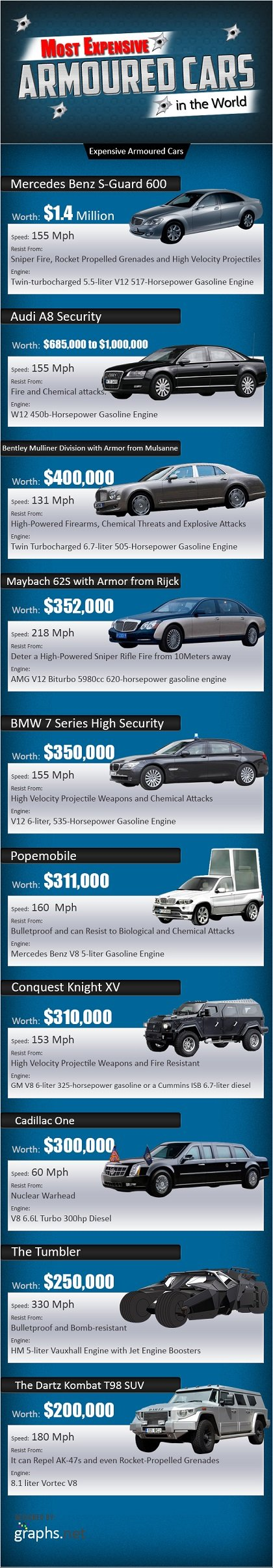 Most Expensive Armored Cars in the World - infographic