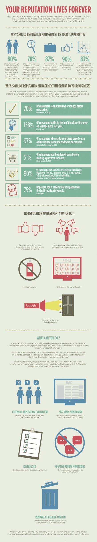 Online Reputation Management #Infographic