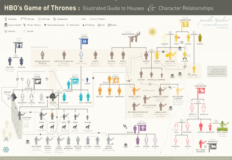 HBO's game thrones illustrated guide to houses & character relationships