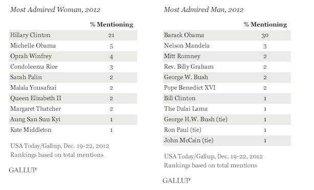 2012 Most Admired People on Earth