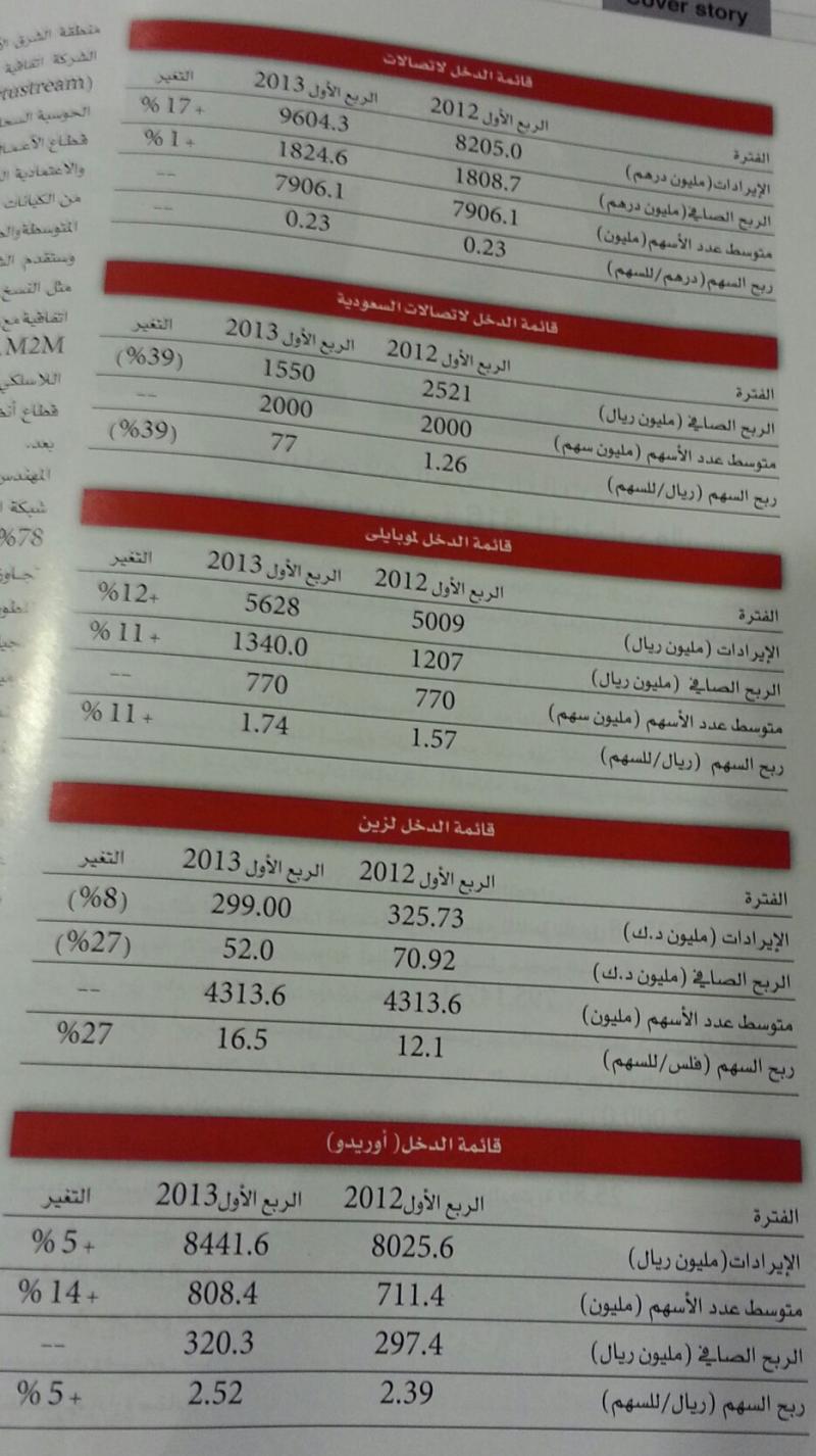 قائمة الدخل لبعض شركات الاتصالات الخليجية