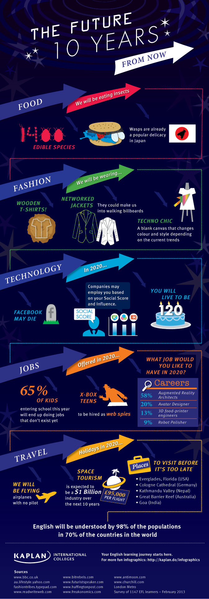 Future 10 years from Now #Infographic