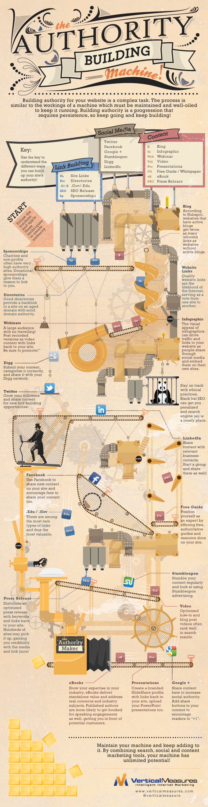 The authority building machine #infographic
