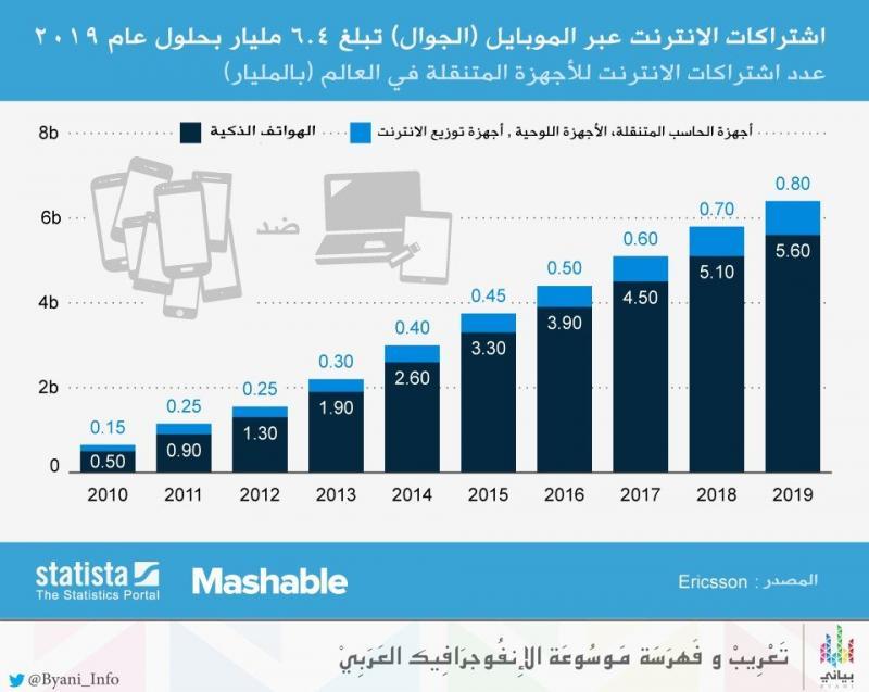 توقعات عدد اشتراكات الانترنت عبر الاجهزة المتنقلة عام ٢٠١٩ #انفوجرافيك #انترنت #موبايل #جوال