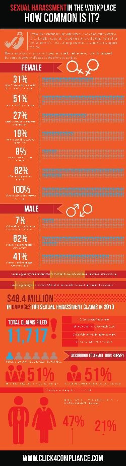 Sexual harassment in the workplace ..how common is it. #infographic