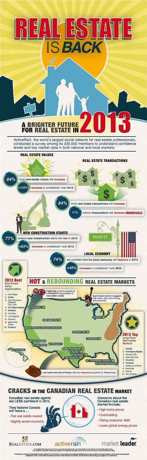 Real Estate is back #infographic