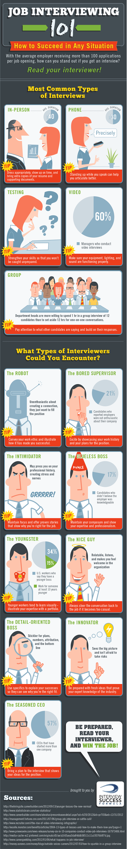 How to Succeed Job Interviews #Infographic