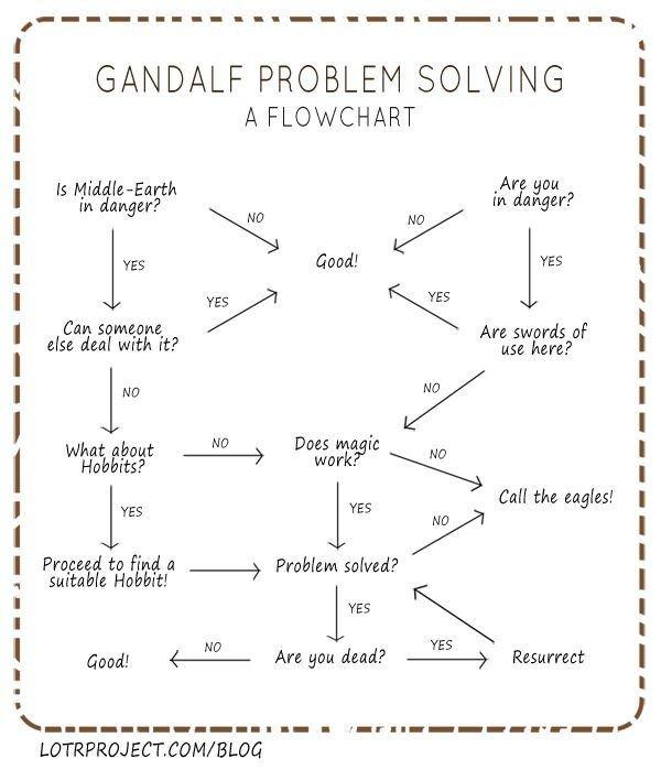 gandalf problem solving a flowchart #infographic