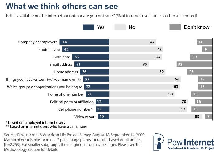 What We Think Others Can See #infographic