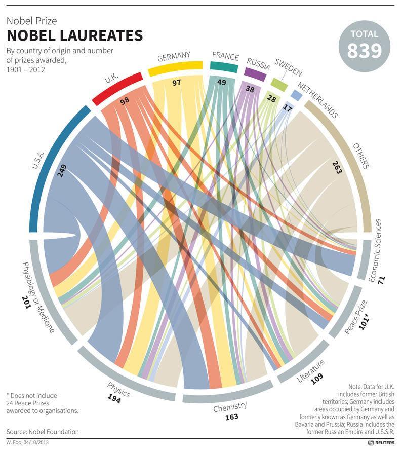 جائزة نوبل: الحائزين على جائزة نوبل حسب البلد وعدد الجوائز #انفوجرافيك