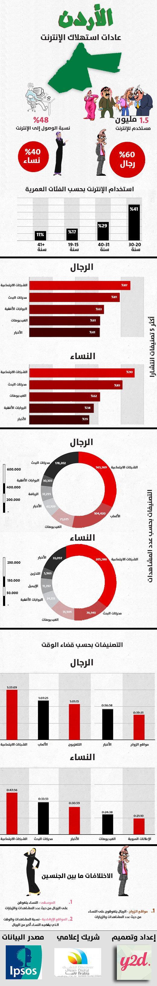 عادات استهلاك الإنترنت في #الأردن