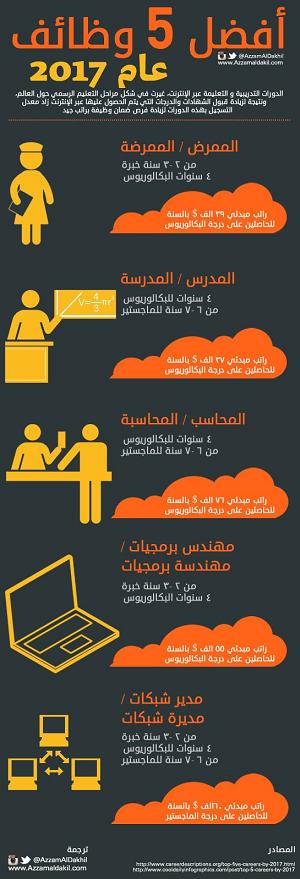 أفضل ٥ وظائف عام ٢٠١٧ #معلومات #عمل #إنفوجرافيك