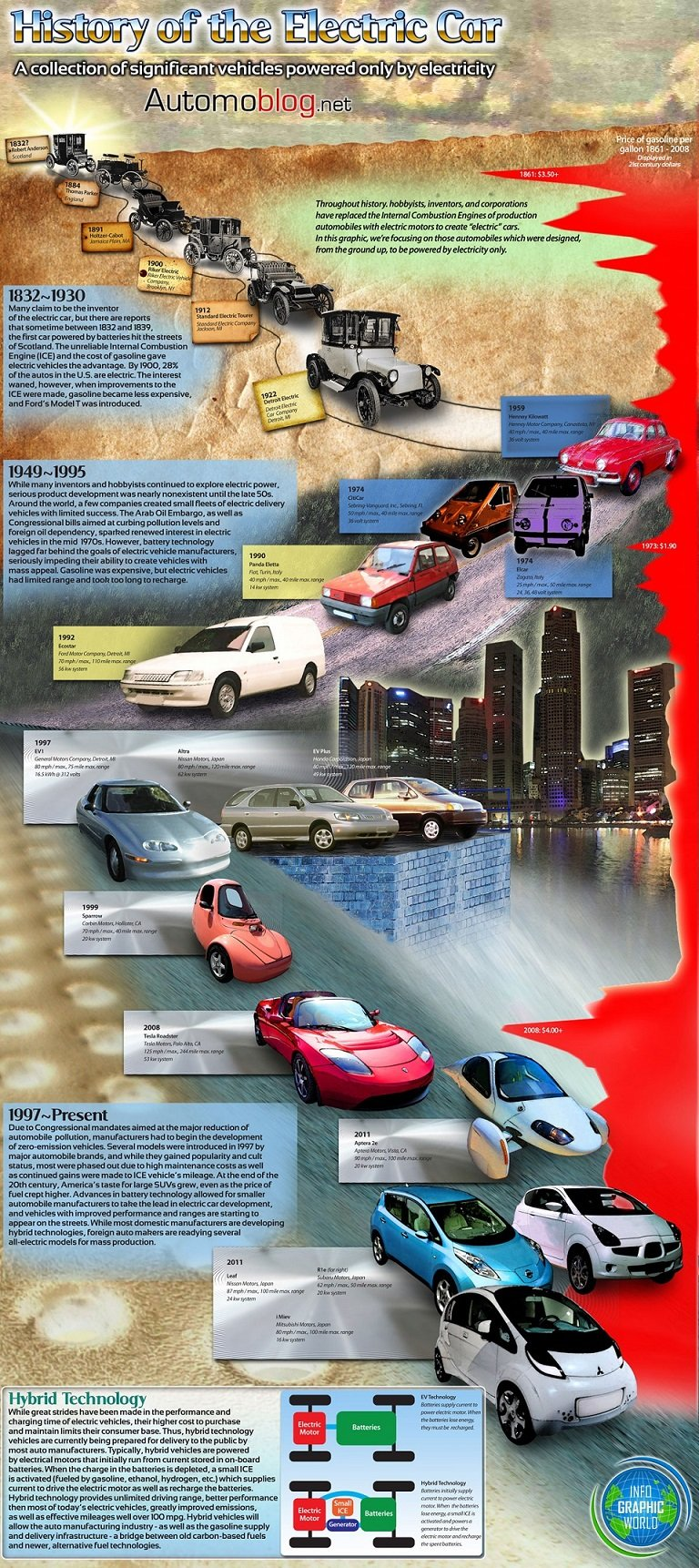History of The Electrical #Cars #infographic