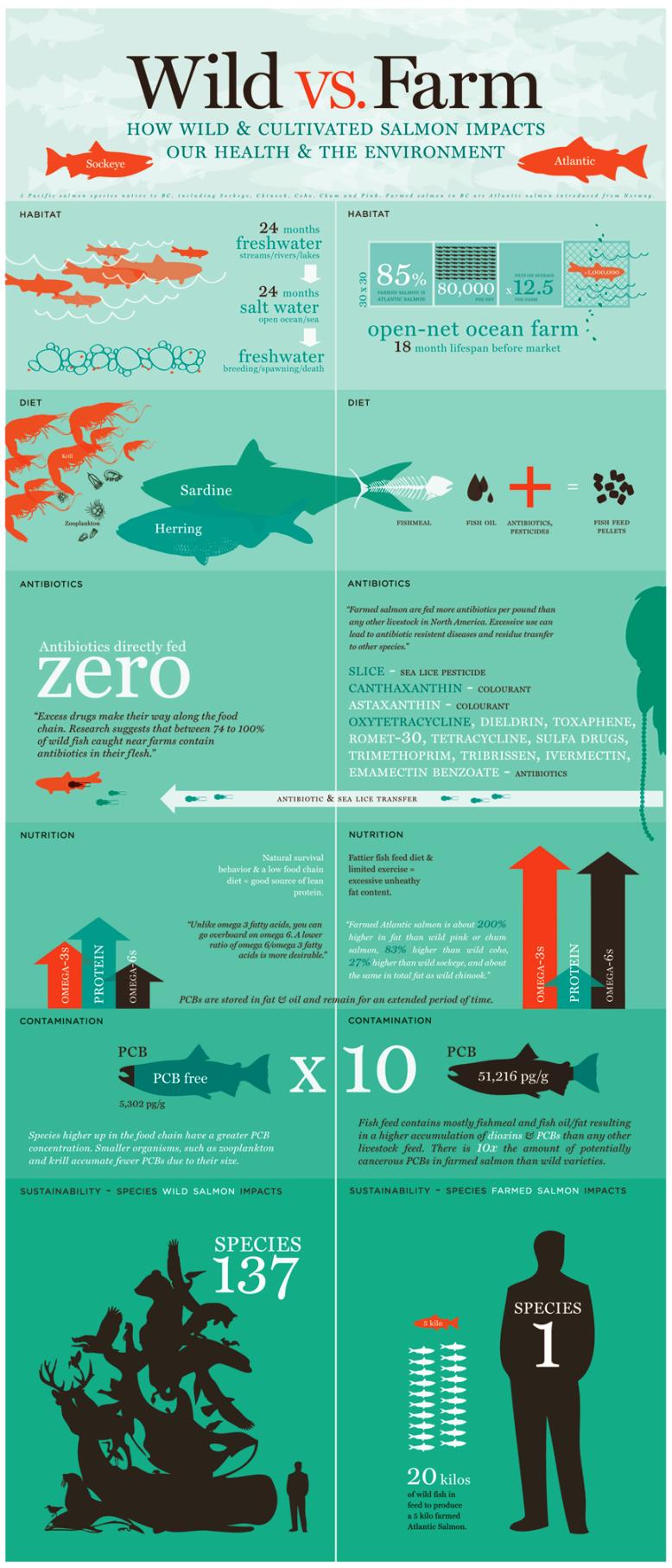 Wild vs. Farm #infographic