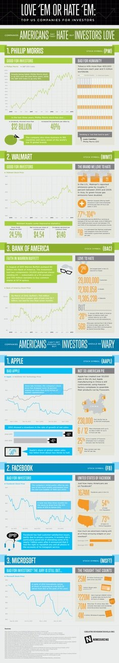 Top US companies for investors #infographic