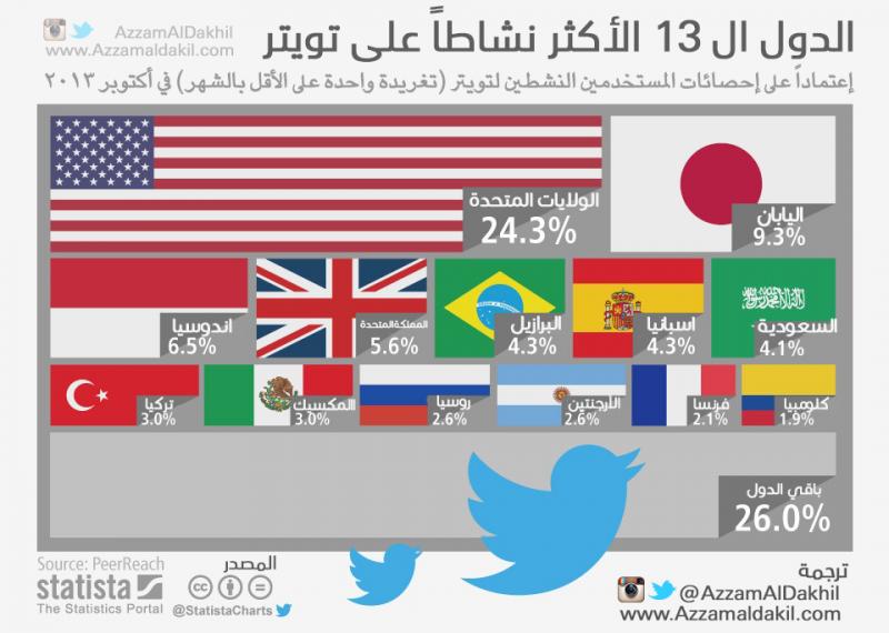 الدول ال ١٣ الأكثر نشاطاً على #تويتر #السعودية