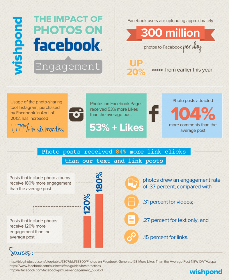 The impact of photos on Facebook engagement #infographic